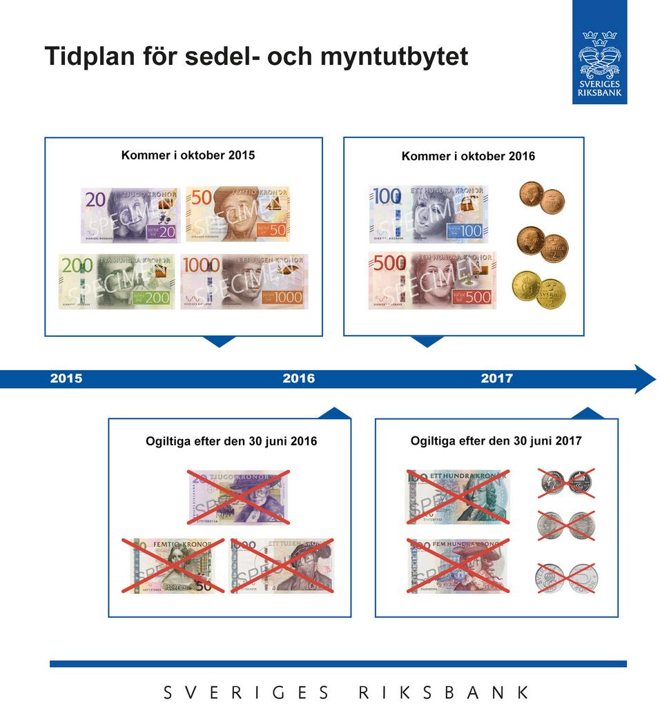Tidsplan för sedel och myntutbytet 2015-2017